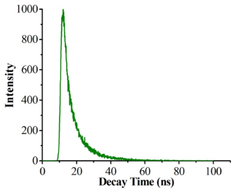 The Preparation of Green Fluorescence-Emissioned Carbon Dots/Poly(N-Isopropylacrylamide) Temperature-Sensitive Hydrogels and Research on Their Properties.